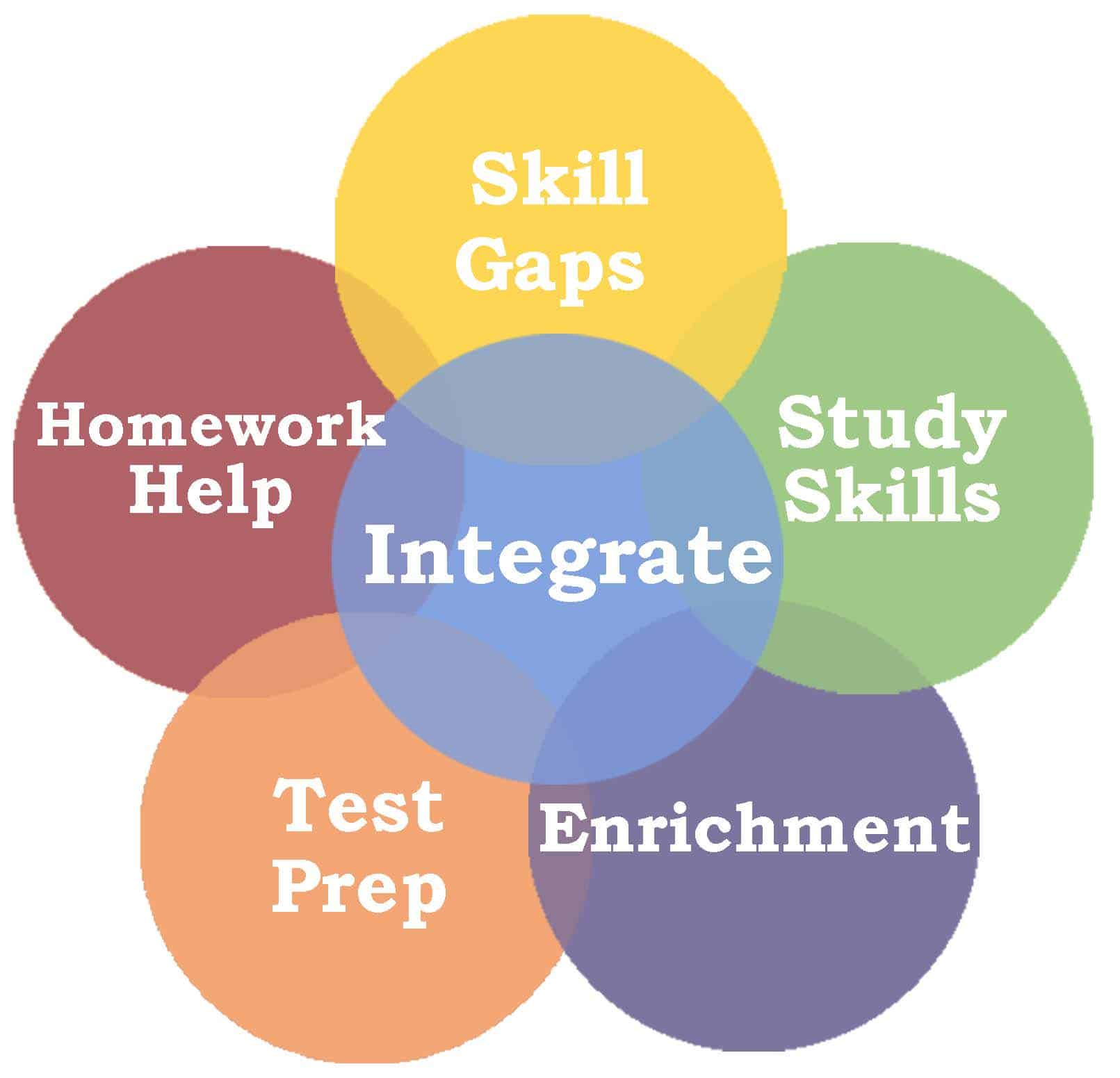 college homework services Let's find someone who can help me with my college homework it is possible to pay a relatively low price to find someone ready to assist you with any homework assignment if someone tells you the opposite, they have never used our services.